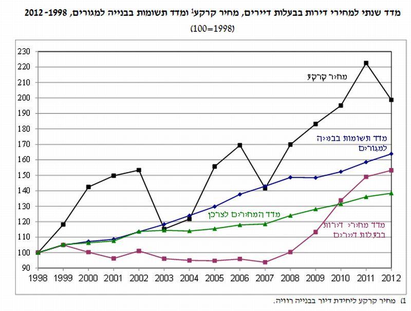 מדד שנתי למחירי דירות, מחיר קרקע ומדד תשומות הבנייה; מקור: מחלקת מחקר בנק ישראל
