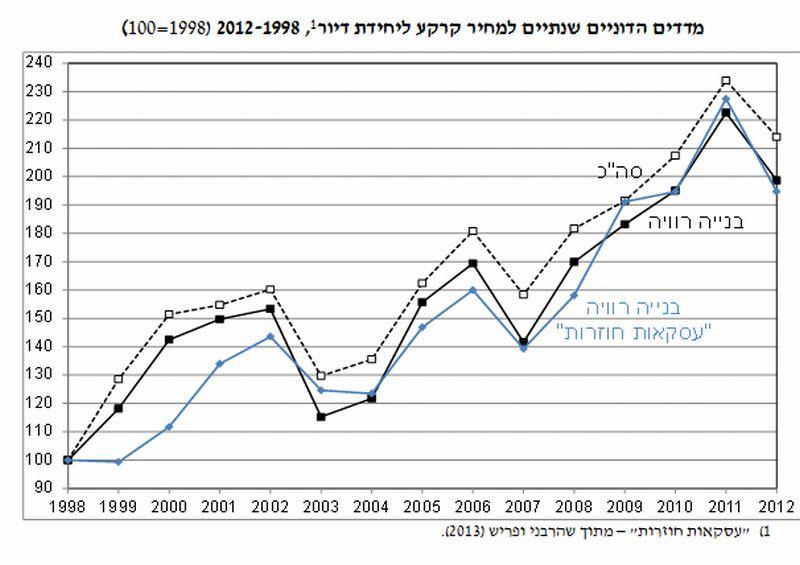 """מדדים הדוניים שנתיים למחירי קרקע ליח""""ד; מקור:  בנק ישראל"""