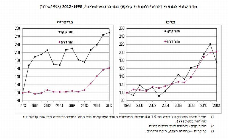 מחיר דירות וקרקע במרכז ובפריפרייה; מקור: בנק ישראל