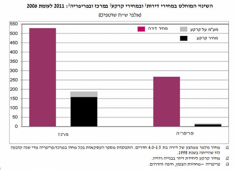 השינוי המוחלט במחירים במרכז ובפריפריה; מקור: בנק ישראל