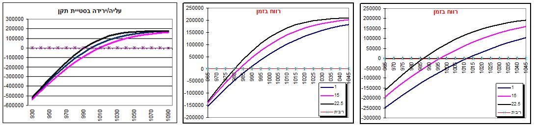 גרף מס' 4