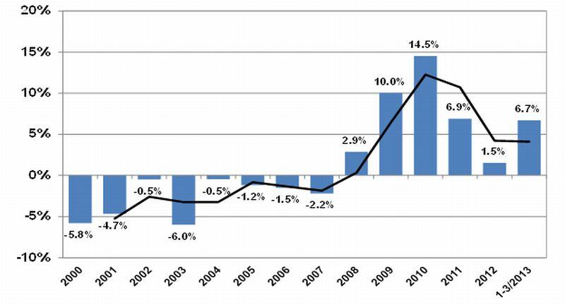שינויים ריאליים במחירי הדירות 2000-2013