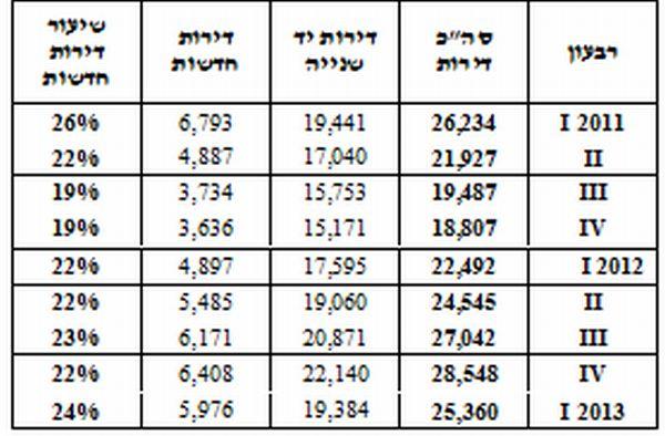 """התפלגות העסקאות ביח""""ד 2011-2013"""