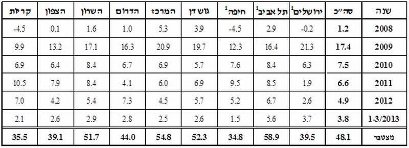 """שיעורי השינוי השנתיים בשכ""""ד 2008-2013"""