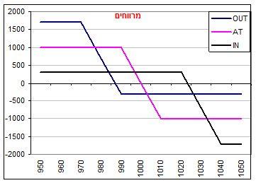 גרף מס' 2