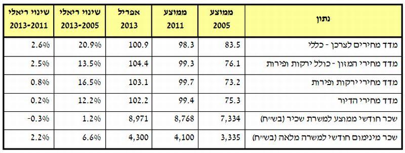 שינוי במדדי מחירים ובשכר הממוצע; קרדיט: מרכז המחקר והמדע של הכנסת