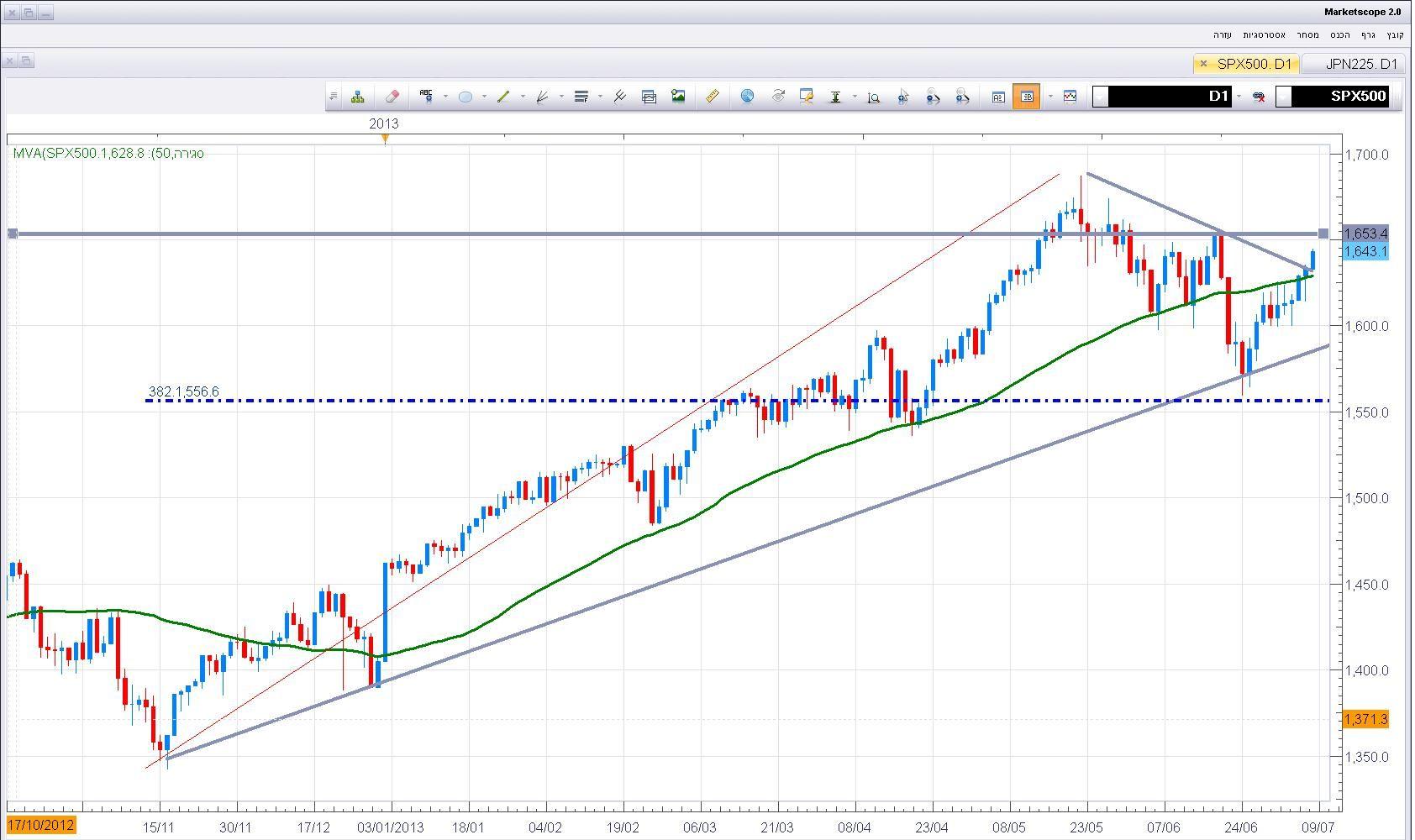 מדד ה-S&P500