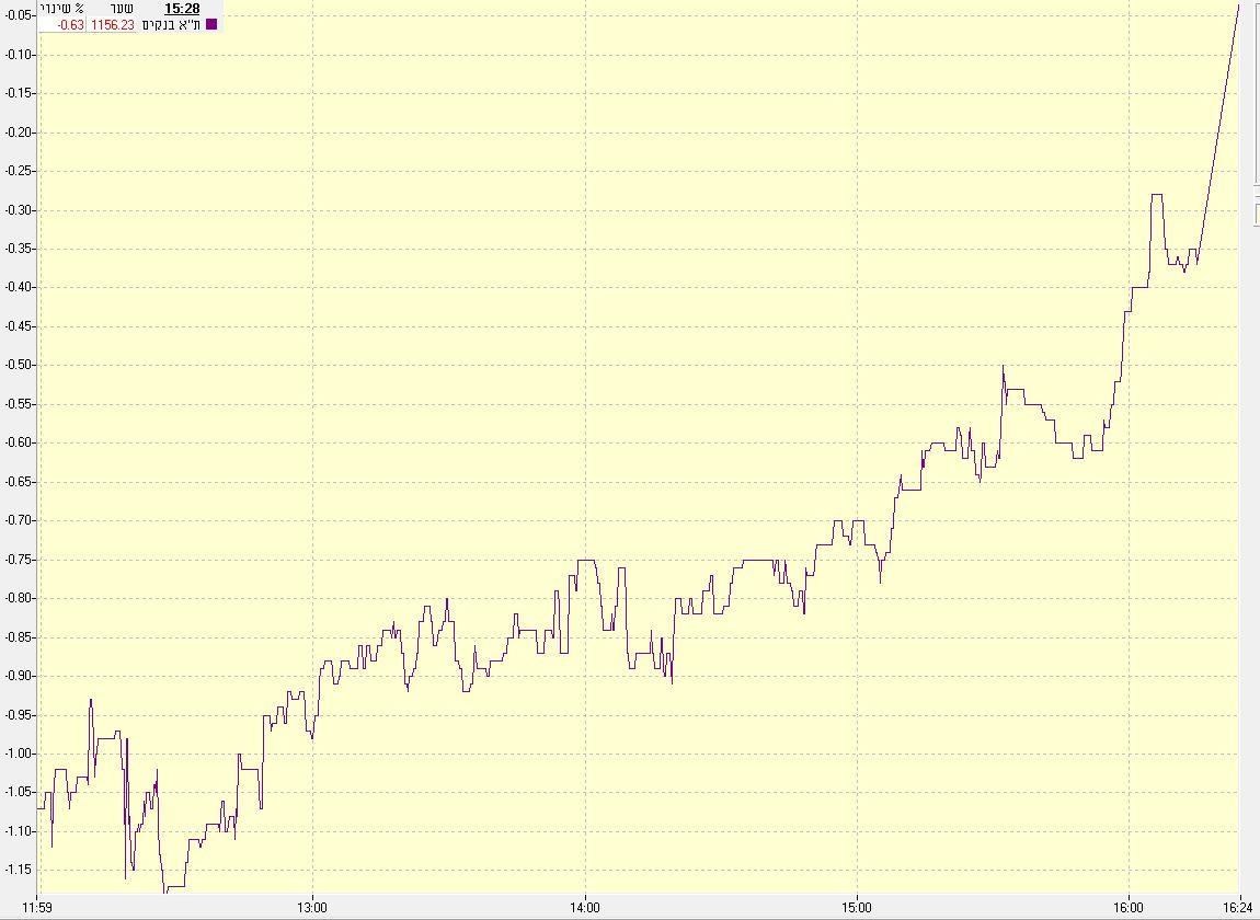 מדד הבנקים במהלך המסחר היום