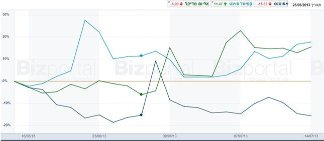 מניות שביצעו תנועה של פחות מ-100% לאחר פרסום ההודעה