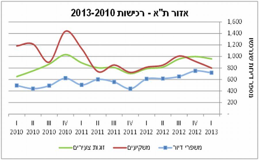 """רוכשים פחות בתל אביב; קרדיט"""": מינהל הכנסות המדינה"""