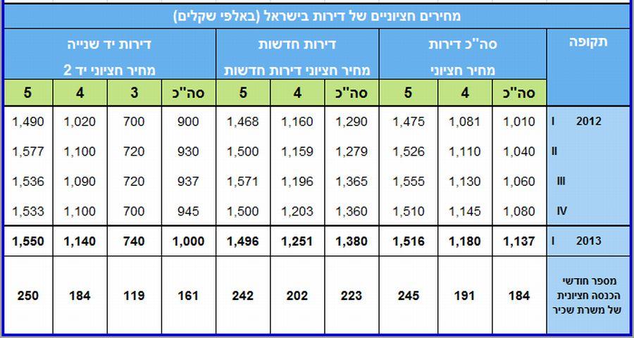 מספר חודשי הכנסה חציונית לדירה (עיבוד של נתוני משרד השיכון)