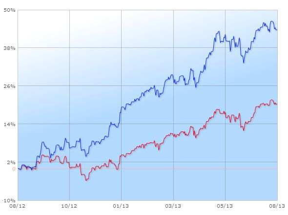 S&P 500 (blue) vs. Dow Financials (red)