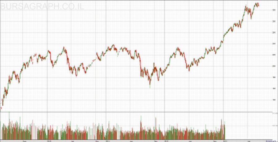 מדד דאו פיננסים - 03/2009 עד היום
