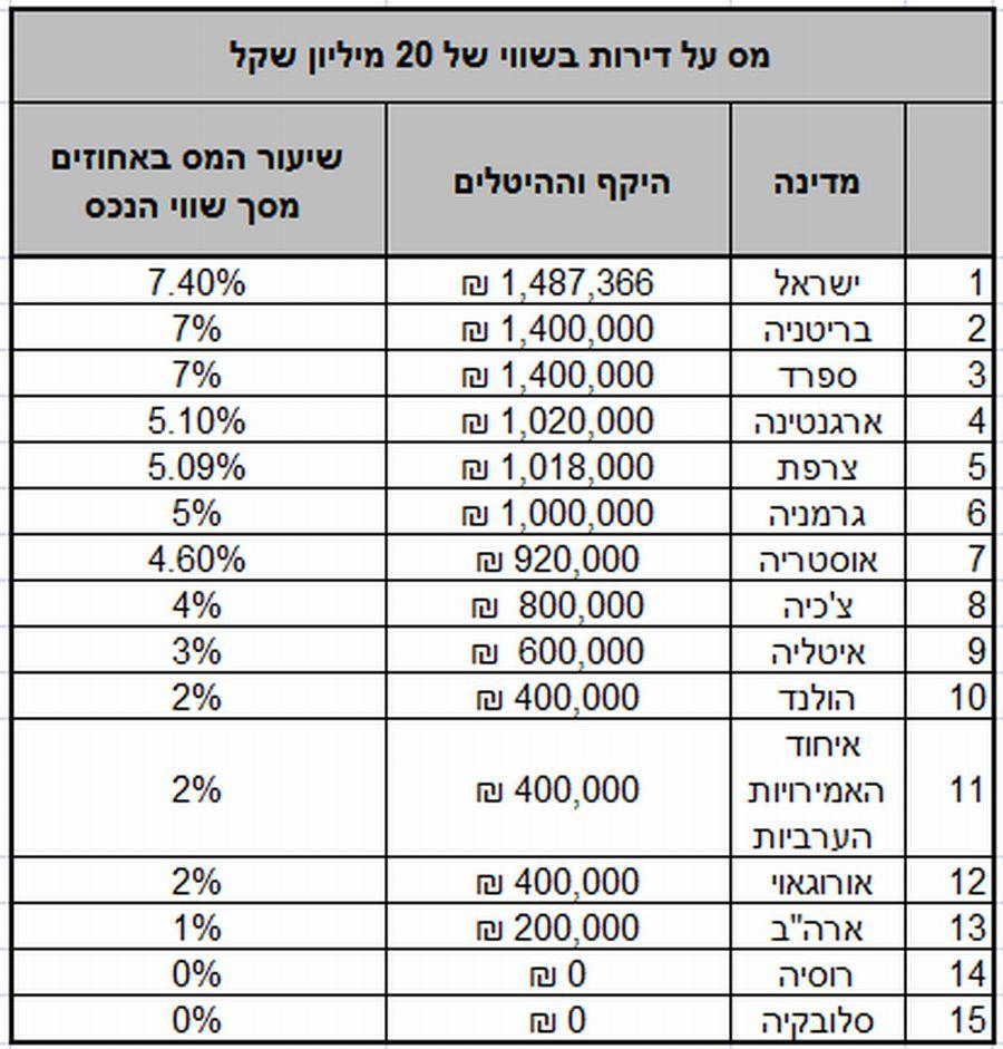 מס על דירות בשווי של 20 מיליון שקל: קרדיט: משרד רואי החשבון שטיינמץ עמינח