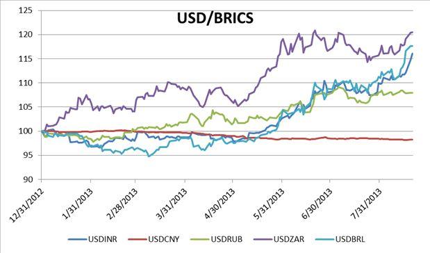 המטבע האמריקני אל מול מטבעות ה-BRIC