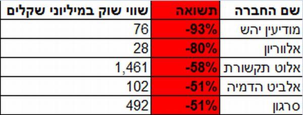 """המניות הגרועות ביותר בתשע""""ג"""