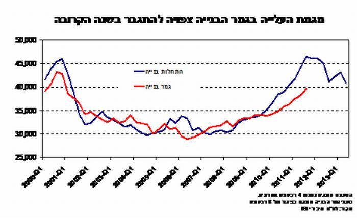 מגמת העלייה בגמר הבנייה צפויה להתגבר בשנה הקרובה; קרדיט: IBI
