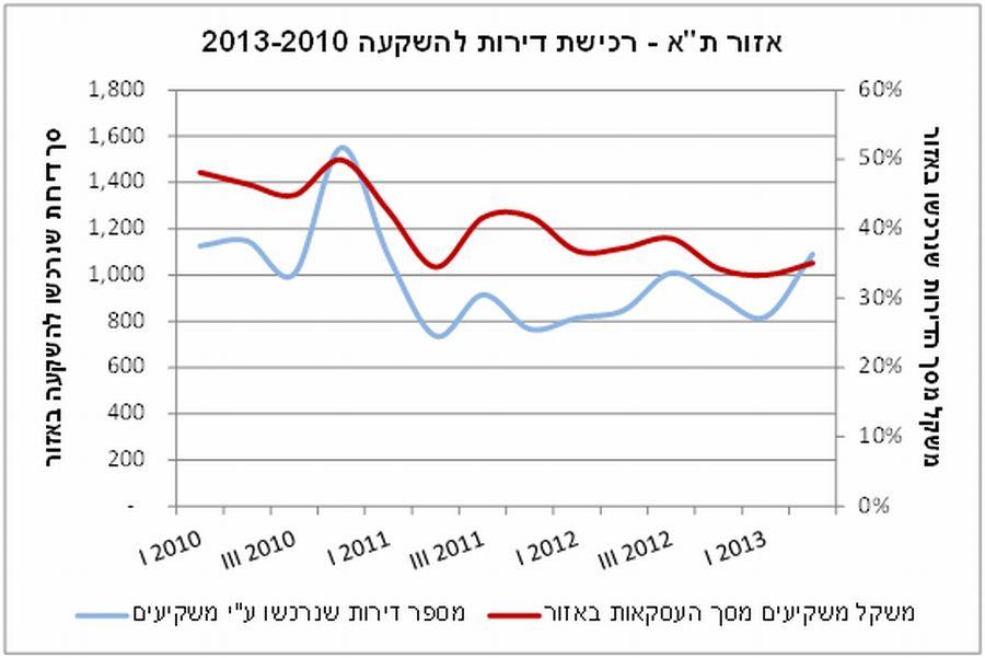"""אזור ת""""א - רכישת דירות להשקעה; קרדיט: מנהל הכנסות המדינה"""