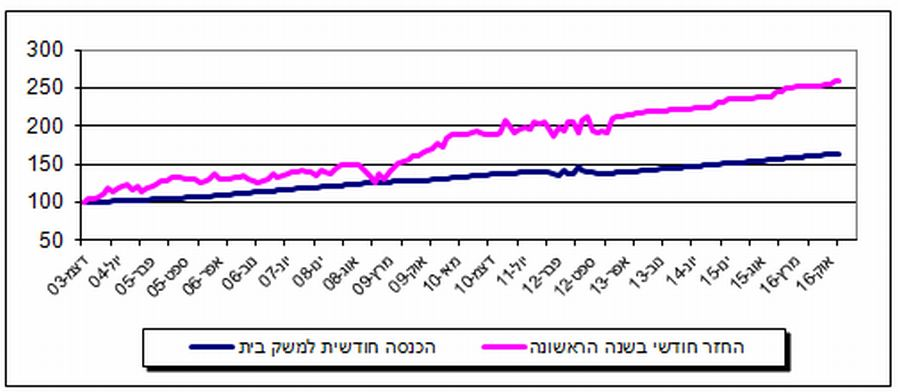 ההכנסה הממוצעת של משקי הבית וההחזר החודשי הממוצע בעת נטילת המשכנתא; מקור: בנק ישראל