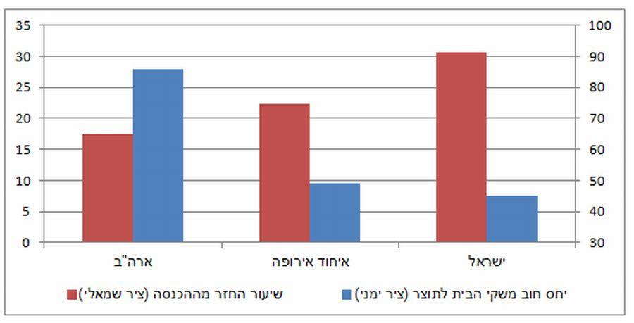 השוואה בין-לאומית של שיעור ההחזר הממוצע בגין משכנתאות ושל יחס חוב משקי הבית לתוצר; מקור: בנק ישראל
