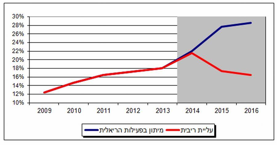 משקל המשכנתאות עם שיעורי החזר גבוהים מ-40% ביתרת האשראי לדיור  בתרחישי קיצון ; מקור: בנק ישראל