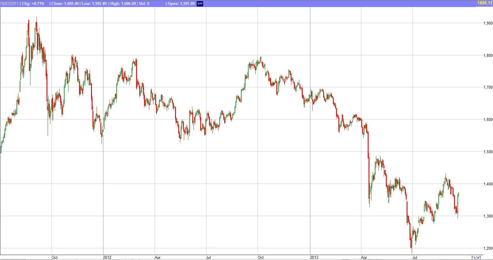 מחיר הזהב בשנתיים האחרונות