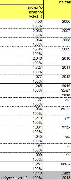 """ממוצע מחזורי המסחר היומיים מ-2006. קרדיט: הבורסה לני""""ע"""