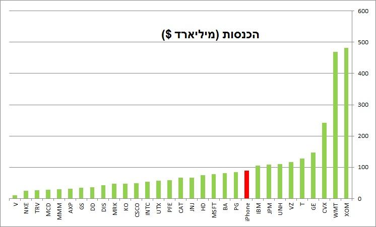 מכירות האייפון (אדום), מול מדד הדאו ג'ונס