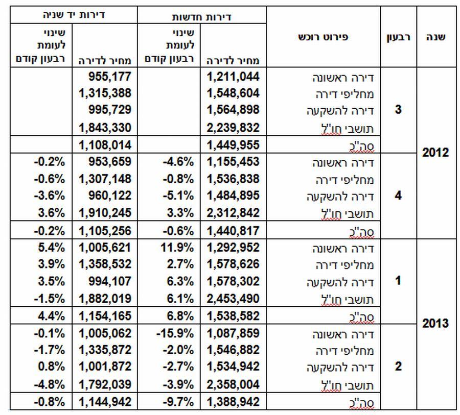 מחירי דירות חדשות ויד שנייה; קרדיט: משרד הבינוי והשיכון