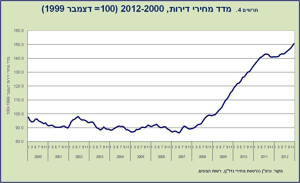 """מדד מחירי הדירות; מקור: למ""""ס"""