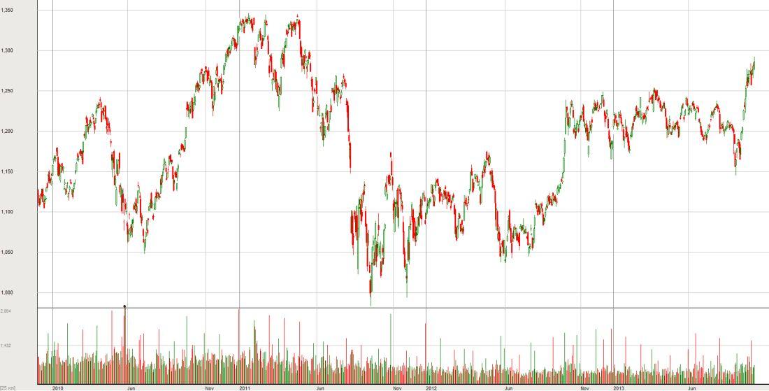 """מדד המעו""""ף מ-2012. מתוך בורסהגרף"""