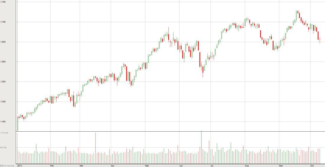 מדד ה-S&P500 מתחילת השנה. מתוך בורסהגרף