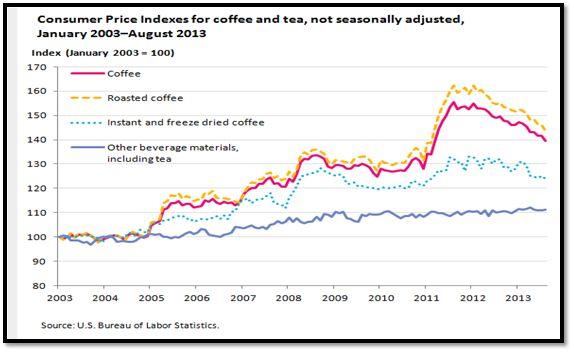 """(משרד העבודה האמריקני)מדד המחירים לצרכן לקפה ולתה בארה""""ב מינואר 2003 – אוגוסט 2013"""