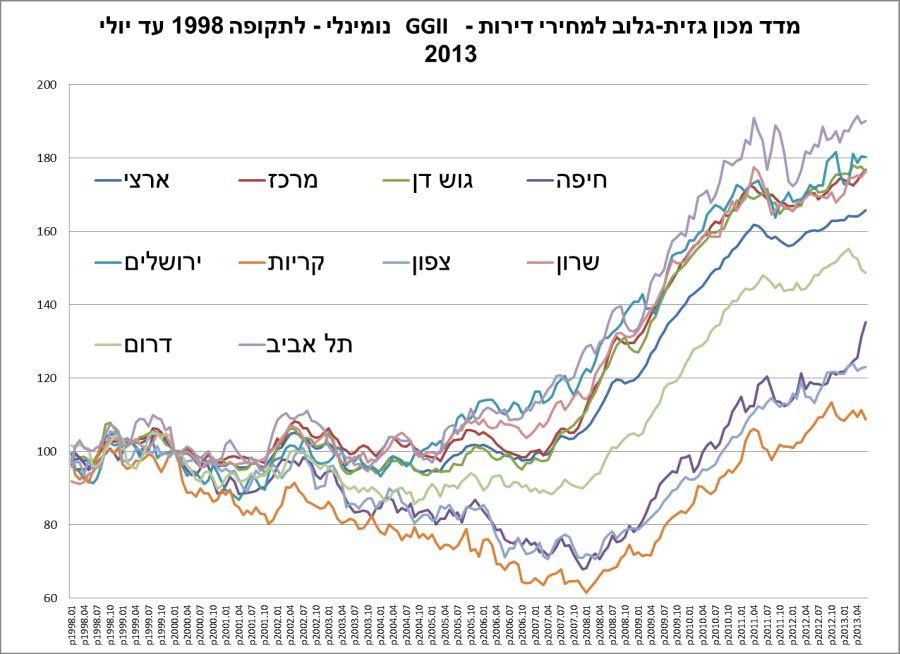 עליית המחירים הנומינאלית מ-1998; מקור - מכון גזית גלוב