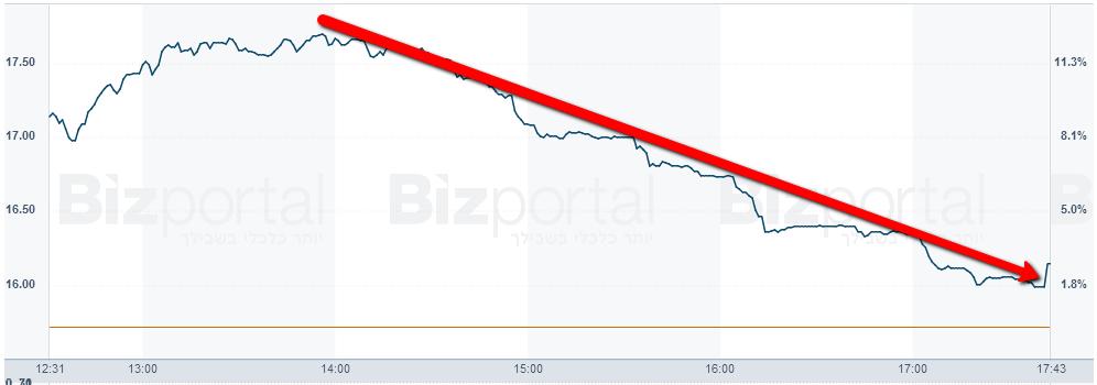 מדד VIX S&P 500, תוך יומי