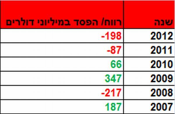 התוצאות של בזן מאז שהופרטה בשנת 2007