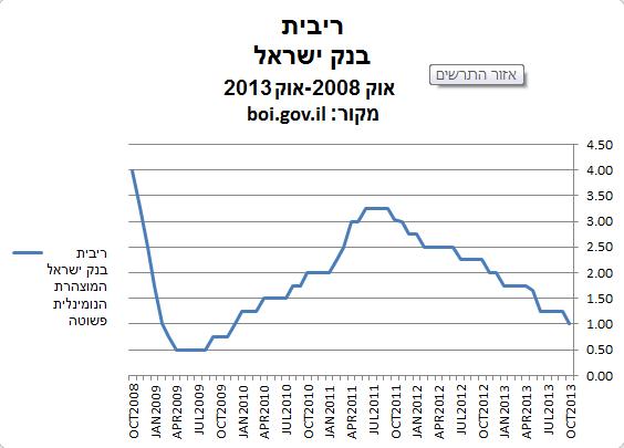 מקור: אתר בנק ישראל