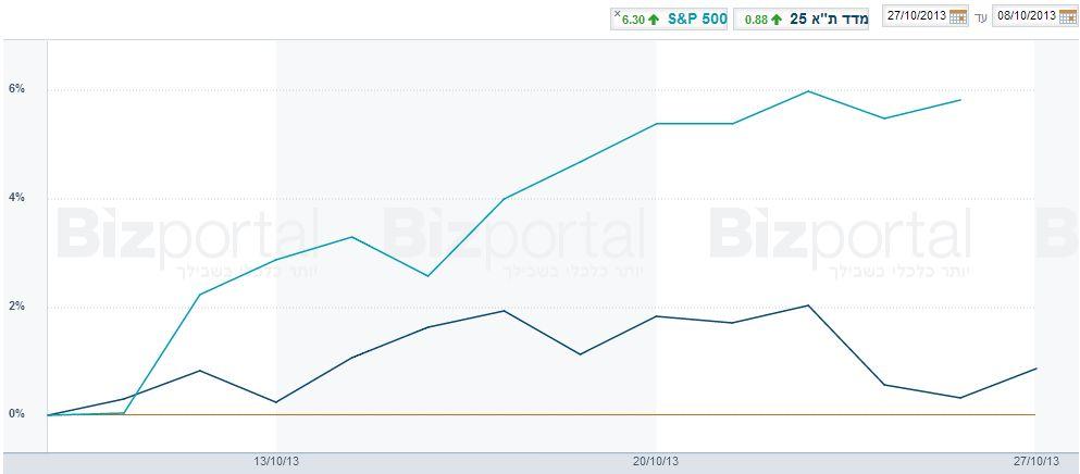 """ה-S&P500 מול המעו""""ף. מתוך אתר Bizportal"""
