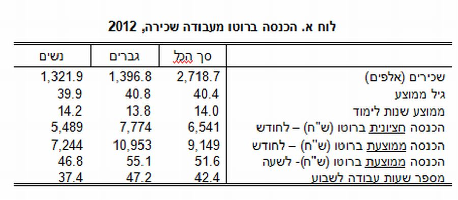 """הכנסה ברוטו לשכירים 2012; מקור - למ""""ס"""