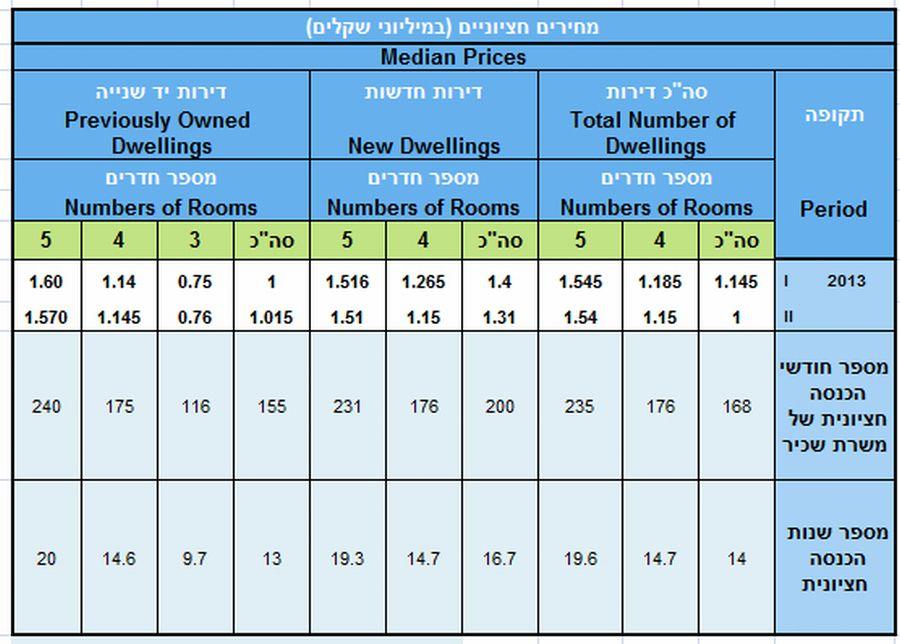 """מספר חודשי הכנסה חציונית לרכישת דירה; עיבוד לנתוני משרד השיכון והלמ""""ס"""