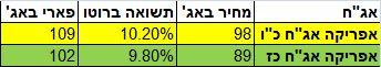 """סדרות האג""""ח של אפריקה ישראל"""