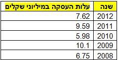 עלות העסקת דמרי בין השנים 2008-2012