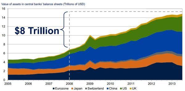 """הזינוק החד בנכסי הבנקים המרכזים משנת 2008 בעקבות רכישת אג""""ח ממשלתיות"""
