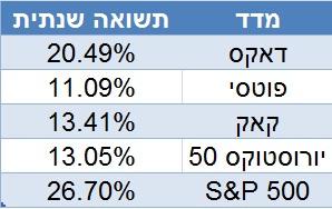 תשואה שנתית, מדדים מובילים באירופה לעומת מדד S&P500