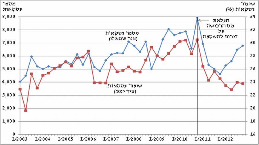שיעור העסקאות לאורך הזמן; מקור: בנק ישראל