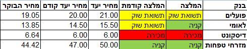 המלצות ברקליס על הבנקים בישראל