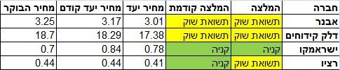 המלצות ברקליס על מניות האנרגיה בישראל