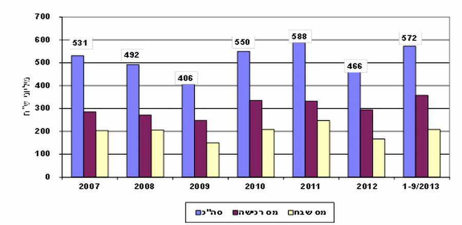 """היקף גביית מיסי מקרקעין (מיליוני ש""""ח) ממוצע חודשי; מקור: משרד השיכון"""