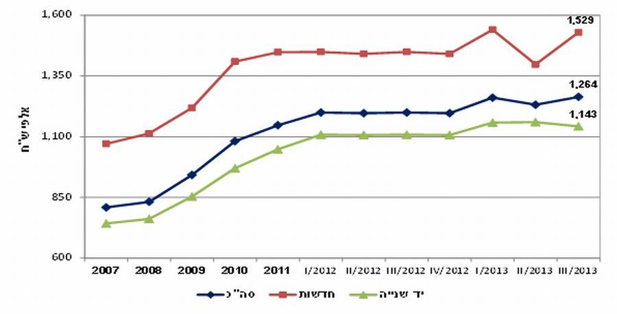 """מחירי דירות חדשות ויד שנייה (באלפי ש""""ח) ממוצע; מקור: משרד השיכון"""