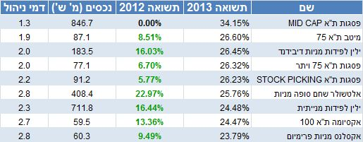 קרנות הנאמנות שהשקיעו בארץ והשיגו את התשואה הגבוהה ביותר ב-2013